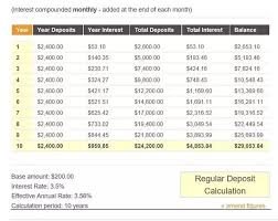 Savings Compound Interest Chart The Power Of Combining Frugal Savings And Compound Interest