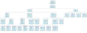Dynamic Org Chart Org Chart Json Bedowntowndaytona Com