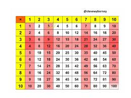 The Animated Multiplication Table – Steve Wyborney's Blog: I'm on ...