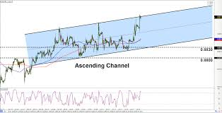 Intraday Charts Update Channel On Eur Gbp Triangle On Nzd