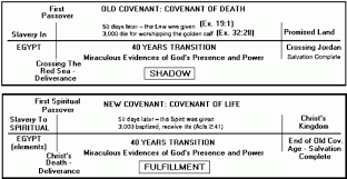 Jesus Life Timeline Chart 76 Veracious Christ In The Old Testament Chart