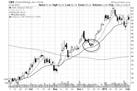 Town Charts The Ghost Town Chart Pattern For Swing Traders