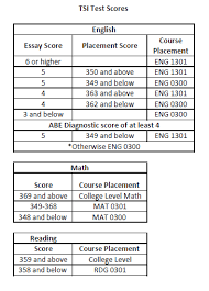 Tsi Score Chart Accuplacer Scores Tsi Related Keywords Suggestions