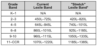 Common Core Lexile Levels By Grade Chart