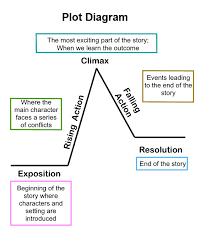 Plot Elements Elements Of A Plot Room 27