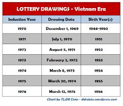 Vietnam Era Draft Lottery Begins Tl Dr Civics