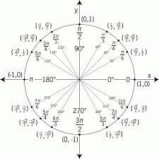 Unit Circle Sin Cos Tan Chart 65 Abiding Angle Sine Cosine Tangent Chart