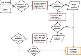 Ofac Organizational Chart Vendor Contracting Evolution Consulting Llc Oig