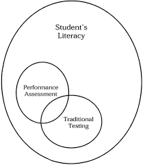 What Is Performance-Based Learning And Assessment, And Why Is It ...