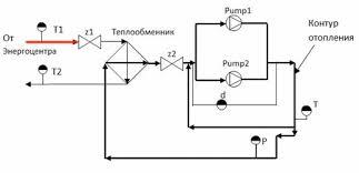 Реферат Система автоматического управления жизнеобеспечением  Технологическая схема системы автоматического управления теплоснабжением спортивного комплекса