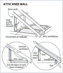 to insulate and air seal a knee wall