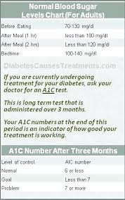 Blood Sugar Test Results Chart Diabetic Blood Glucose Levels Chart Normal Sugar Without Diabetes