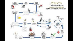 Hhcp Loan Process Flow Chart Youtube