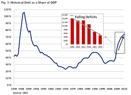 Us Yearly Deficit Chart Report Deficit Falls To 483 Billion But Debt Continues To