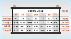 Group Size 75 Car Battery Future1story Com