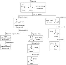 Benzoic Acid Extraction Flow Chart 65 Disclosed Base Extraction