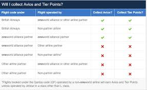 Jet Airways Tier Points Chart 2017 Collecting Avios And Sometimes Tier Points On Non One