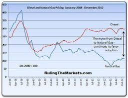 December 2012 Natural Gas Diesel Cost Comparison Chart Still