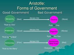 Aristotle Government Chart Aristotle Vicious And Virtuous Forms Of Government Google