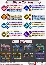 Xenoblade Chronicles 2 Blade Combos 2