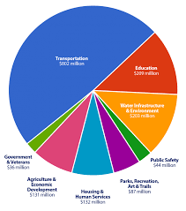 Minnesota State Budget Pie Chart Buildmn Minnesota State Capital Investment Requests And News