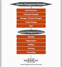Subway Management Hierarchy Chart Hierarchystructure Com