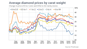 Diamonds Are Forever But Prices Have Room To Fall Marketwatch
