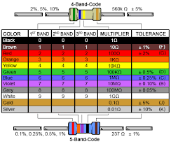 4 Band Resistor Color Code Calculator And Chart Digikey