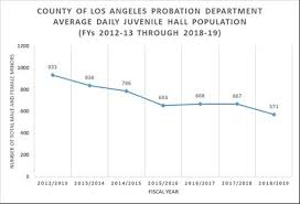 Probation Los Angeles County