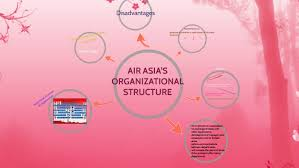 Air Asia S Organizational Structure By Fatin Shamsudin Fns