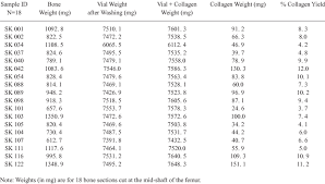 Smiths Knoll Sample Weight And Per Cent Collagen Yield
