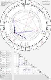 Stephen Colbert Birth Chart Horoscope Date Of Birth Astro