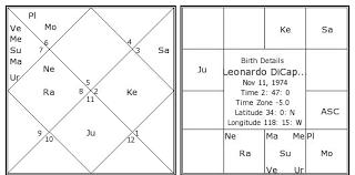 Leonardo Dicaprio Natal Chart Leonardo Dicaprio Birth Chart Leonardo Dicaprio Kundli