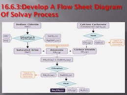 The Solvay Process Is A Method Of Making Sodium Carbonate
