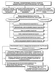 Реферат Налог на имущество предприятий и перспективы его развития  В этом отношении полезным может оказаться опыт идущего в Новгороде и Твери эксперимента