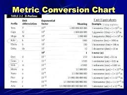 Math Metric Csdmultimediaservice Com