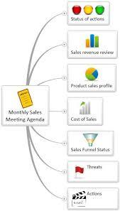 Sales Meeting Agenda Monthly Sales Meeting Agenda Mind Map Mindgenius