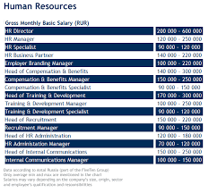 Hr Labour Market Overview And Salary Survey Antal Russia News