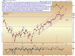 Gopro Stock Quote Impressive Bp Stock Quote Friendsforphelps