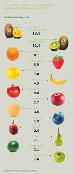 Kiwifruit Nutrient Richness Zespri