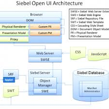 obiee architect resume siebel developer resume format obiee siebel school open ui hug ip obiee developer resume