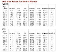 Acsm Vo2max Norms Chart Vo2 Max And Random Thoughts The Chronicles Of Christina