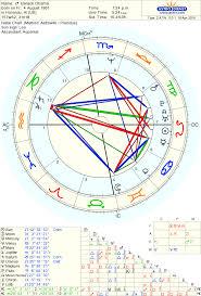 Birth Chart Of Barack Obama Born On 4 August 1961