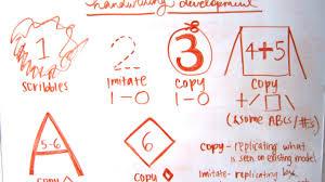 Handwriting Development Years 1 6