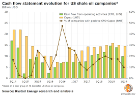 Just 10 Of Shale Oil Companies Are Cash Flow Positive