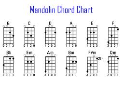 Chord Charts Mandolin Chord Chart Wowcircletk 21