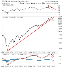 Credit Cycle Chart Who Do You Want To Bet On The Credit Cycle Or The Ppt