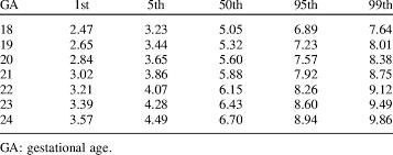Fetal Nasal Bone Length Chart Estimated Percentiles Of Fetal Nasal Bone Length Relative To