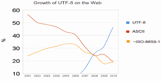 Utf 8 Chart Ascii Encoding Beginners Newbies Weve Got All Of The