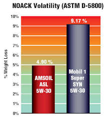 Amsoil And Mobil 1 Performance Comparisons
